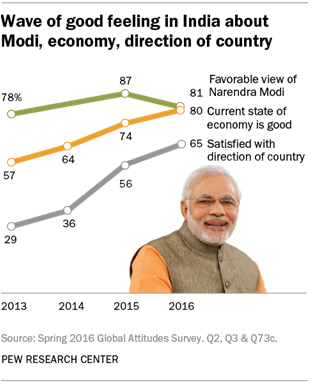 Wave of good feeling in India about Modi, economy, direction of country