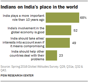 Indians on India's place in the world