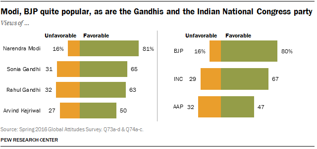 Modi, BJP quite popular, as are the Gandhis and the Indian National Congress party