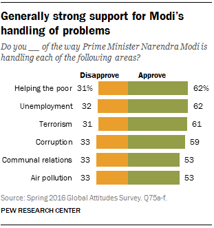 Generally strong support for Modi's handling of problems