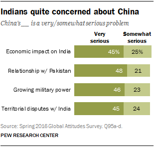 Indians quite concerned about China
