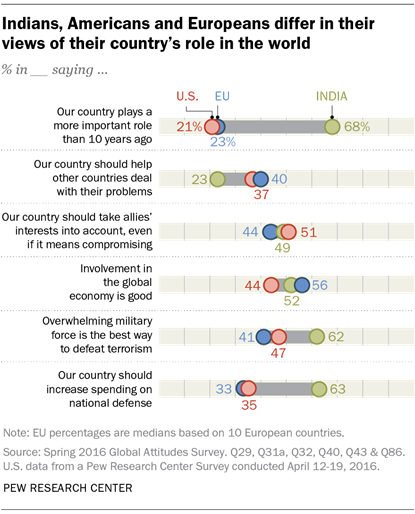 Indians, Americans and Europeans differ in their views of their country's role in the world