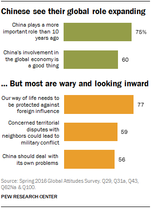 Chinese see their global role expanding