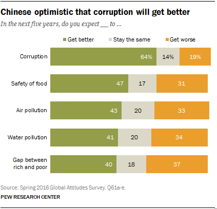 Chinese optimistic that corruption will get better