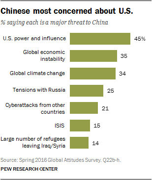 Chinese most concerned about U.S.