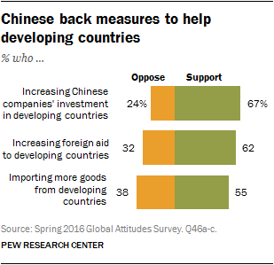 Chinese back measures to help developing countries