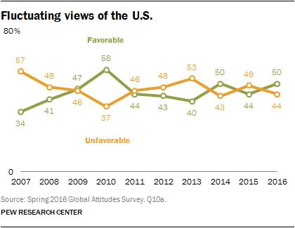Fluctuating views of the U.S.