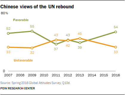 Chinese views of the UN rebound
