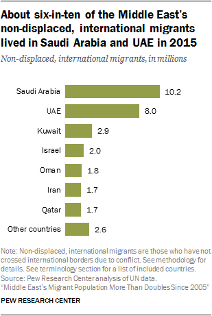 About six-in-ten of the Middle East's non-displaced, international migrants lived in Saudi Arabia and UAE in 2015