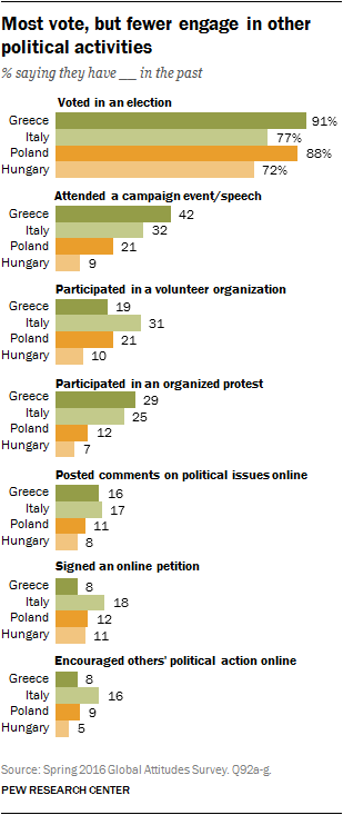 1. Europe: Of four nations surveyed, Greeks, Italians are the most ...