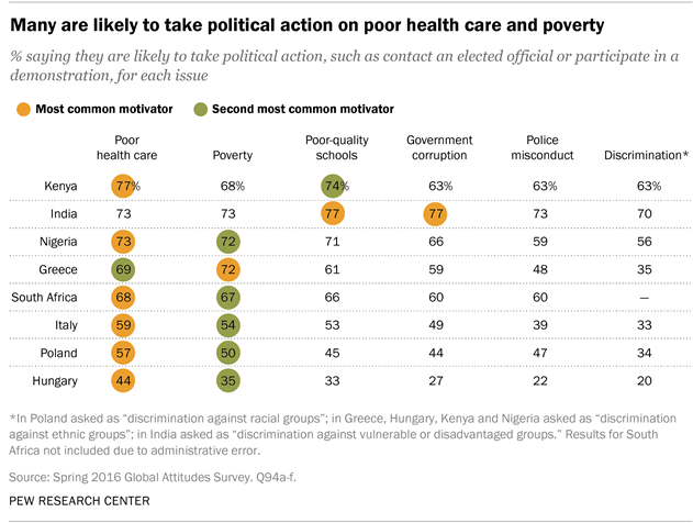Many are likely to take political action on poor health care and poverty