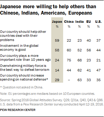 http://assets.pewresearch.org/wp-content/uploads/sites/2/2016/10/27145452/PG_10.31.16_japan-00-10.png