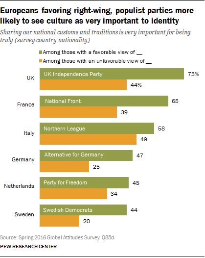 Europeans favoring right-wing, populist parties more likely to see culture as very important to identity