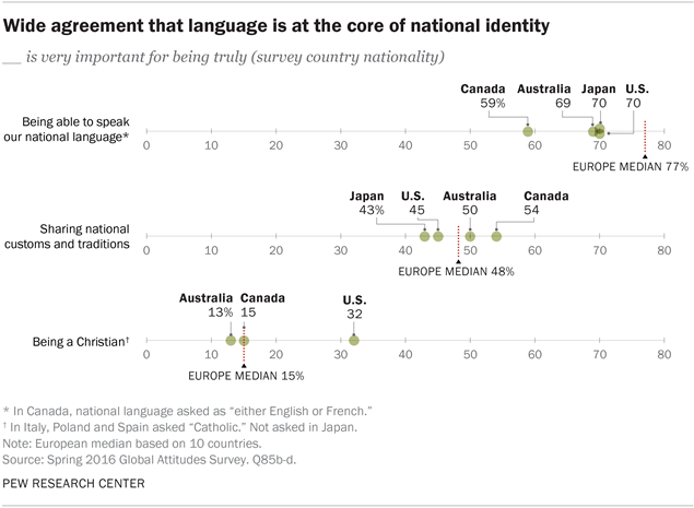 Wide agreement that language is at the core of national identity