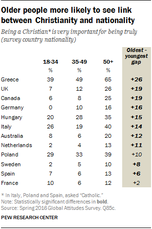 Older people more likely to see link between Christianity and nationality