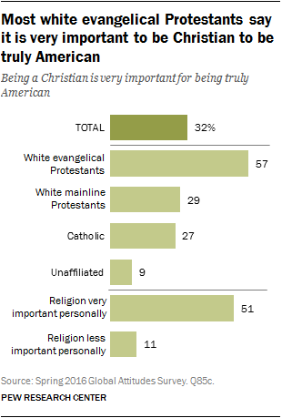 Most white evangelical Protestants say it is very important to be Christian to be truly American