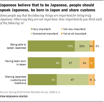Japanese believe that to be Japanese, people should speak Japanese, be born in Japan and share customs