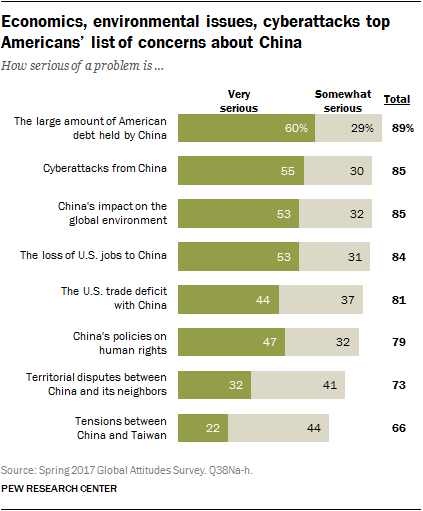 Economics, environmental issues, cyberattacks top Americans' list of concerns about China