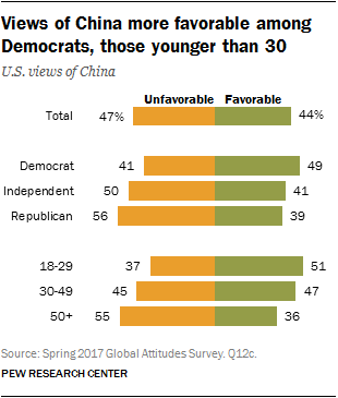 Views of China more favorable among Democrats, those younger than 30