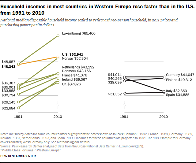 Household incomes in most countries in Western Europe rose faster than in the U.S. from 1991 to 2010