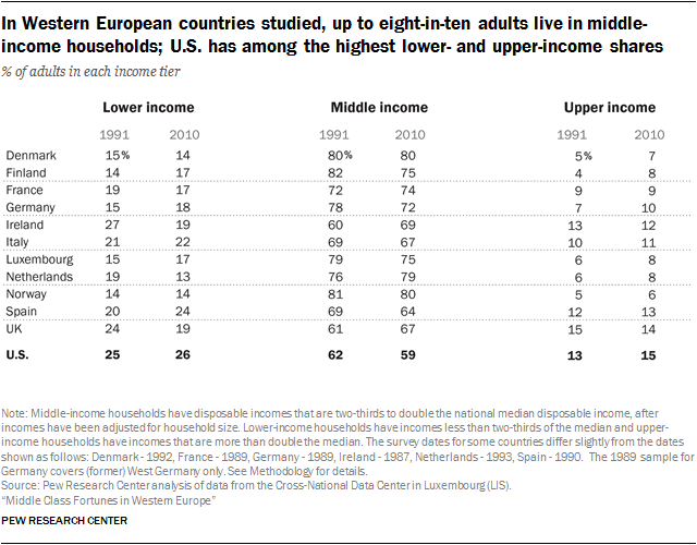In Western European Countries Studied Up To Eightinten Adults - Western european countries