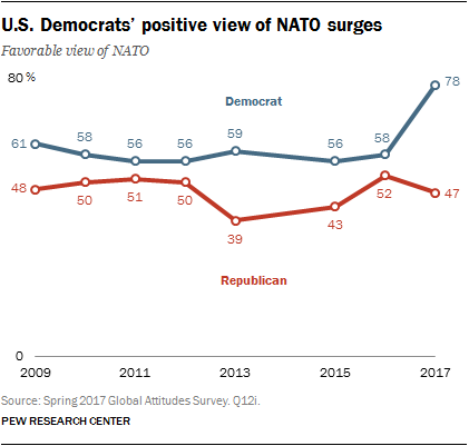 U.S. Democrats' positive view of NATO surges