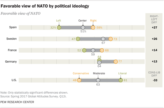 Favorable view of NATO by political ideology