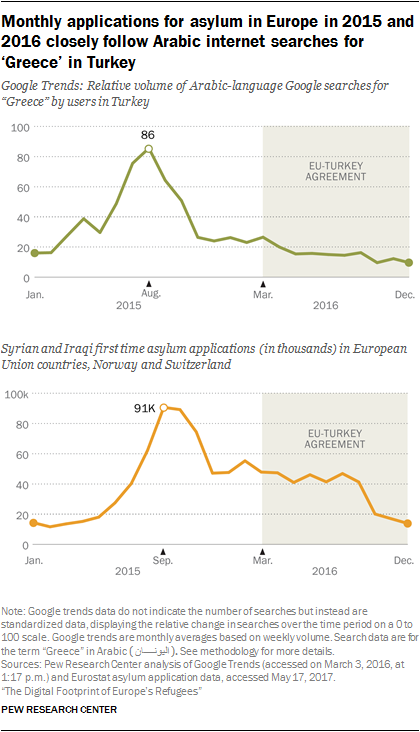 Subsequent monthly applications for asylum in Europe in 2015 and 2016 closely follow Arabic internet searches for 'Greece' in Turkey
