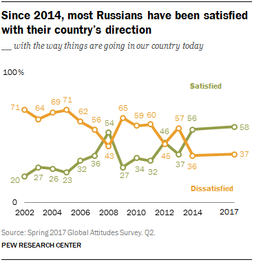 Since 2014, most Russians have been satisfied with their country's direction
