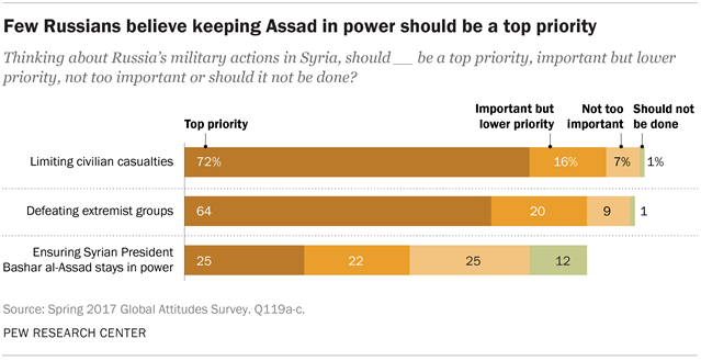 Few Russians believe keeping Assad in power should be a top priority