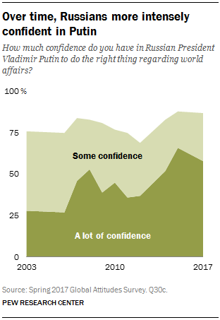 Over time, Russians more intensely confident in Putin
