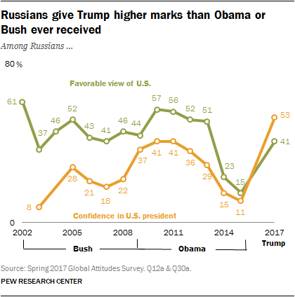 Russians give Trump higher marks than Obama or Bush ever received