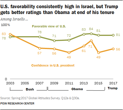 U.S. favorability consistently high in Israel, but Trump gets better ratings than Obama at end of his tenure