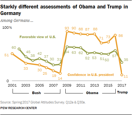 Starkly different assessments of Obama and Trump in Germany