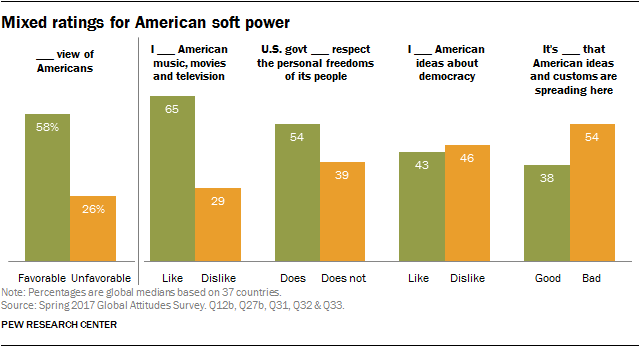 Mixed ratings for American soft power