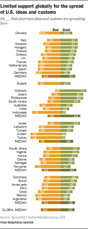 Limited support globally for the spread of U.S. ideas and customs