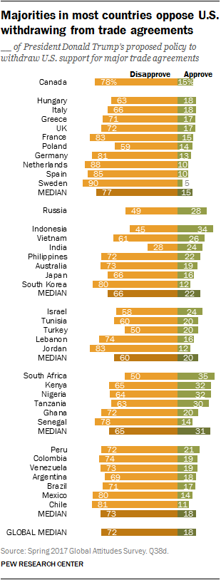 Majorities in most countries oppose U.S. withdrawing from trade agreements