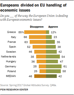 Europeans Divided On Eu Handling Of Economic Issues  Pew. How To Setup Credit Card Payment On Website. Plumbing Companies Phoenix 500 Fast Cash Loan. Graduate School English Action Auto Insurance. United Auto Insurance Online Payment. Where Is Florida International University Located. Associates Degree In Respiratory Therapy. Free Online Home Insurance Quote. Cisco Call Manager Express Features