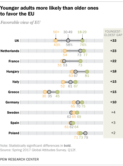 Younger adults more likely than older ones to favor the EU