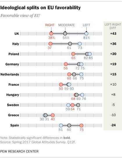 Ideological splits on EU favorability