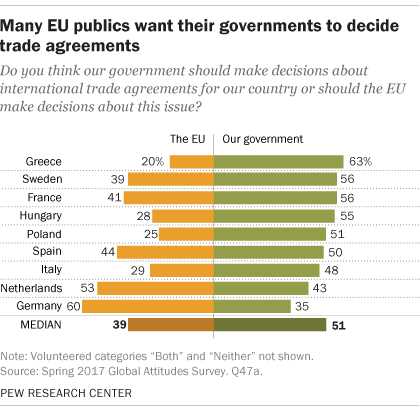 Many EU publics want their governments to decide trade agreements