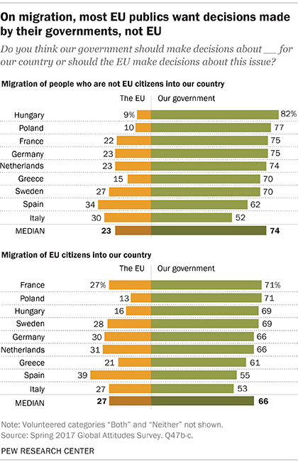 On migration, most EU publics want decisions made by their governments, not EU