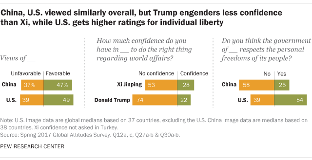 China, U.S. viewed similarly overall, but Trump engenders less confidence than Xi, while U.S. gets higher ratings for individual liberty