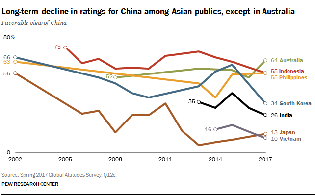 Long-term decline in ratings for China among Asian publics, except in Australia