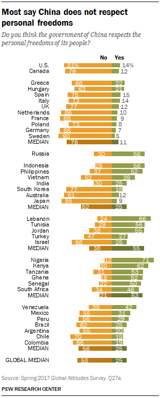 Most say China does not respect personal freedoms