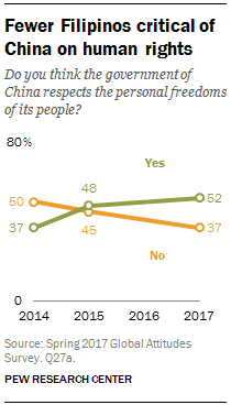 Fewer Filipinos critical of China on human rights