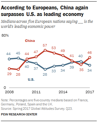 According to Europeans, China again surpasses U.S. as leading economy
