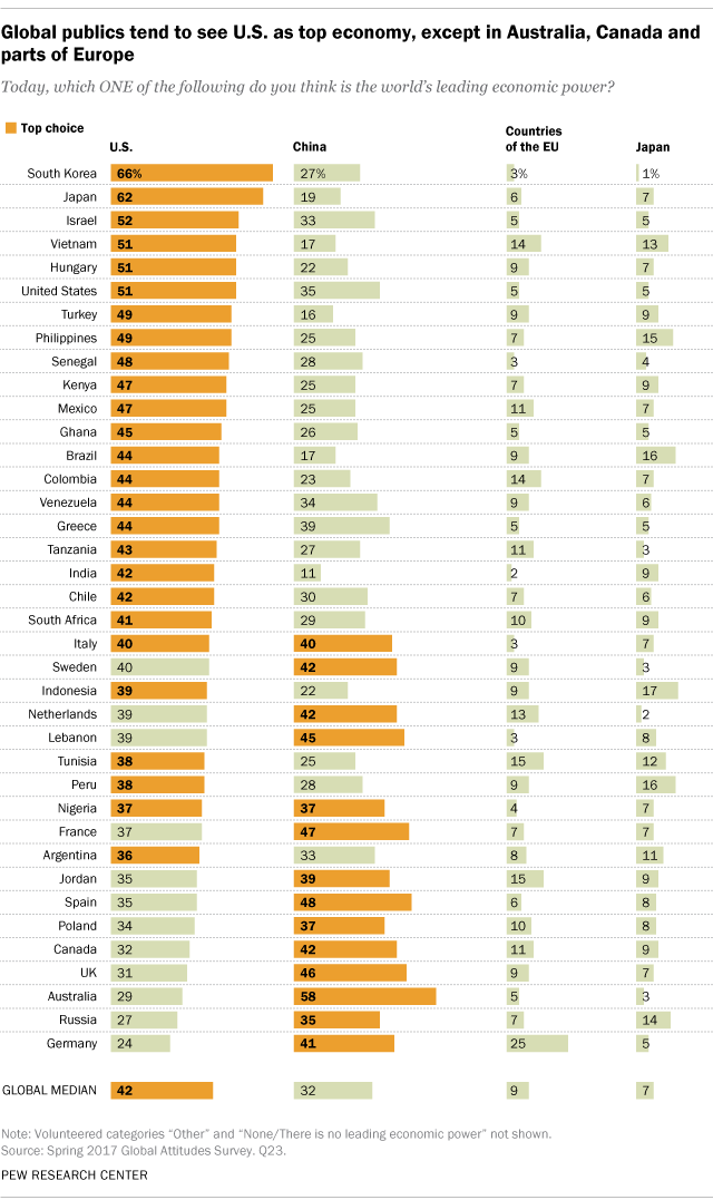 Global publics tend to see U.S. as top economy, except in Australia, Canada and parts of Europe