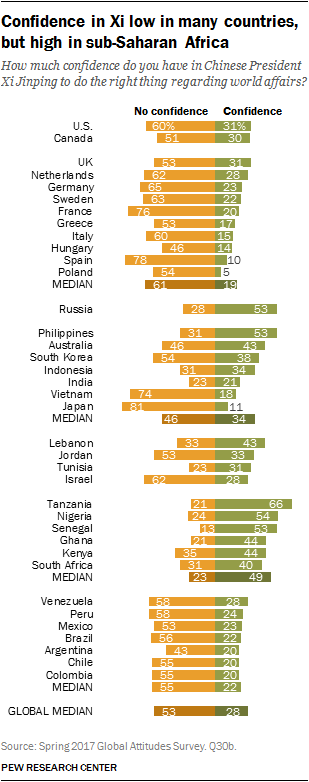 Confidence in Xi is low in many countries, but high in sub-Saharan Africa