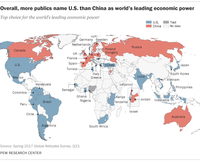 America named over china as worlds leading economic power pew across 38 nations polled by pew research center a median of 42 say the us is the worlds leading economy while 32 name china gumiabroncs Choice Image